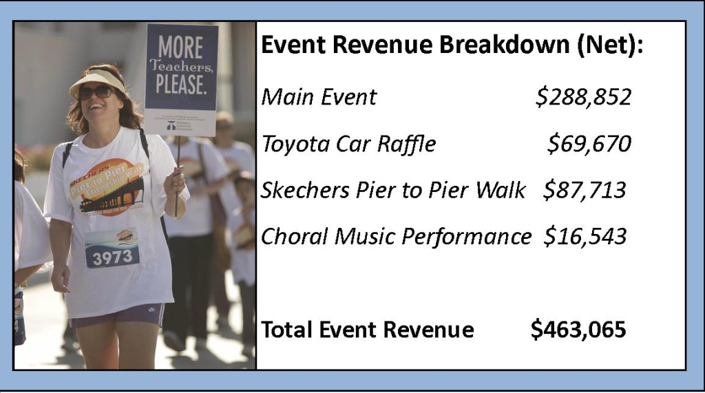 Event revenue breakdown