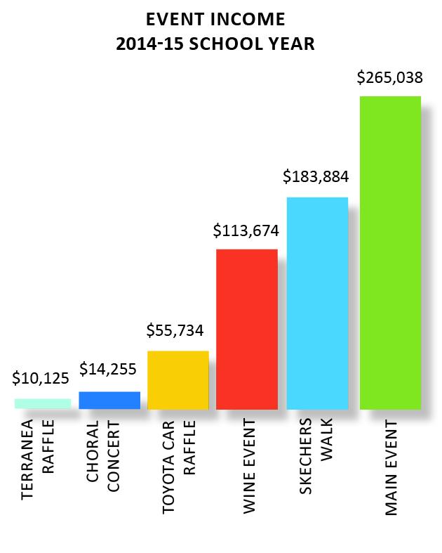 event income
